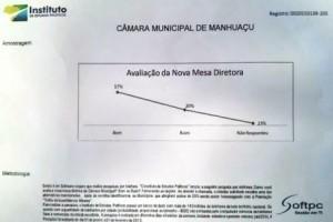 Manhuaçu: Pesquisa revela que nova Mesa Diretora da Câmara tem boa avaliação