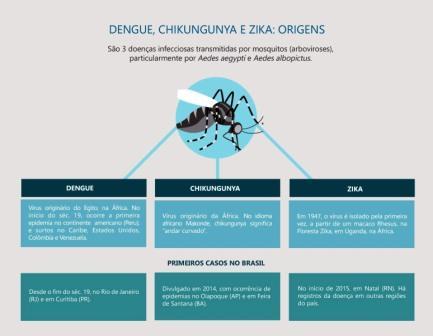 Infografico Zika, chikungunya e dengue - Cópia (2)
