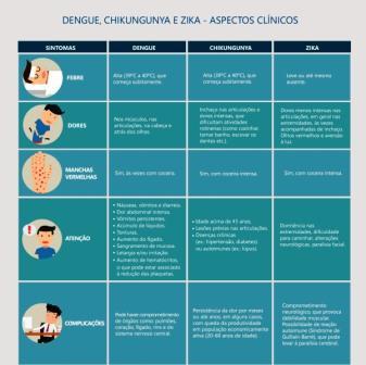 Infografico Zika, chikungunya e dengue - Cópia (3)