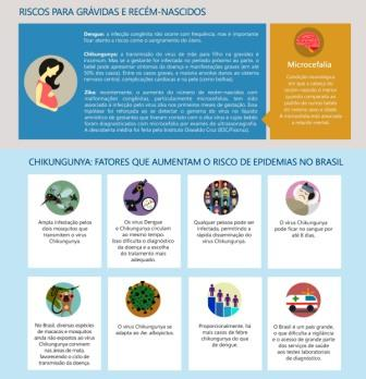 Infografico Zika, chikungunya e dengue - Cópia (4)