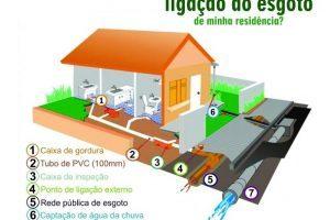 SAAE alerta para entupimento de redes de esgoto no período de chuvas