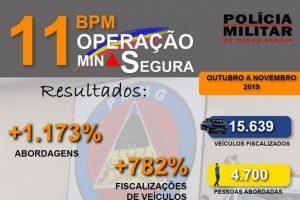 Operação Minas Segura da PM apresenta bons resultados