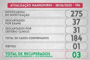 Manhumirim testa mais e soma 184 casos confirmados de Covid-19