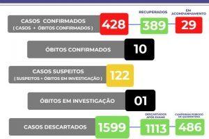Covid-19: 428 casos confirmados em Manhuaçu; Veja boletim