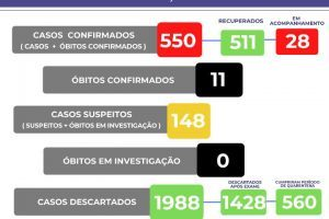 Manhuaçu tem 550 casos confirmados de Covid-19; veja o boletim