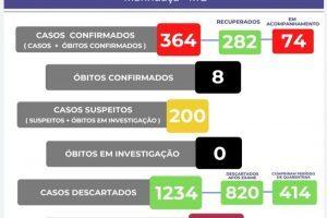 Manhuaçu registra apenas 2 casos de Covid-10 em 24 horas