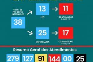38 pessoas internadas no HCL com Covid-19; veja o boletim do dia