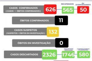Covid 19: Manhuaçu tem 626 casos confirmados; veja o boletim