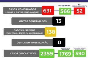 Confira o boletim da Covid-19 em Manhuaçu; 52 casos acompanhados