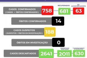 Manhuaçu tem agora 14 mortos por Covid-19