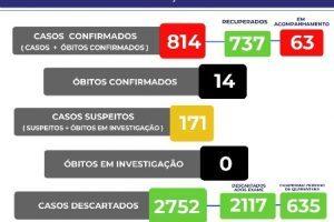 Manhuaçu passa de 800 casos confirmados de Covid-19