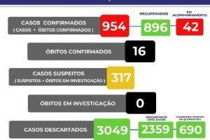 Veja o boletim de 22/08 da Covid-19 em Manhuaçu