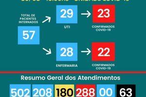 Covid-19: Número de mortos sobe para 63 no Hospital César Leite