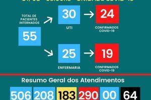 HCL registra 64 pessoas mortas por Covid-19