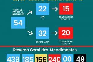 49ª vítima da Covid-19 morre no Hospital César Leite