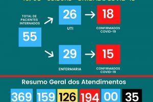 Covid-19: número de mortos no HCL sobe para 35