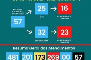 HCL soma 57 mortes pela Covid-19