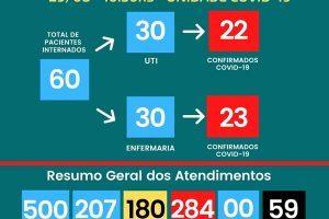 59 mortos por Covid-19 no HCL; Não tem vagas na UTI