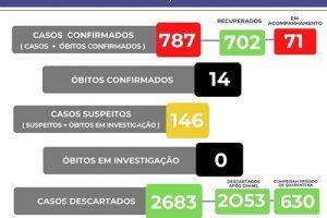 Veja o boletim Covid-19 do dia; casos aumentam em Manhuaçu