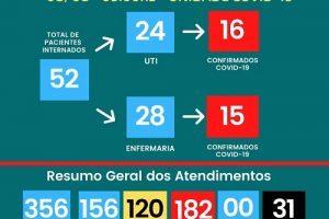Covid-19: Número de mortos sobe para 31 no HCL; Veja boletim do dia