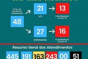 Covid-19: Hospital César Leite soma 51 mortos