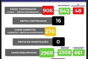 Manhuaçu tem mais de 900 casos confirmados de Covid-19