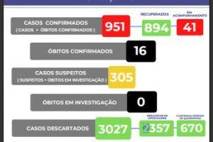 Manhuaçu tem 951 casos confirmados de Covid-19