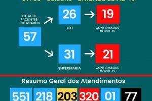Hospital César Leite tem 77 mortes por Covid-19