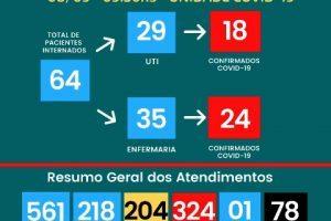 78 mortos por Covid-19 no HCL
