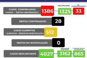 Número de casos da Covid-19 em Manhuaçu; boletim de 16/09