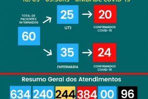 Manhuaçu tem 30 mortes por Covid-19; HCL soma 96; veja boletim de hoje