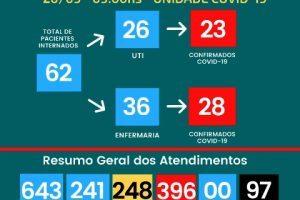 97 mortos por Covid-19 no Hospital César Leite
