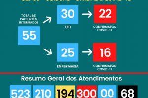 Covid-19: Leitos de UTI do HCL todos ocupados novamente; 68 mortos