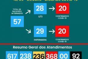 92 mortos por Covid-19 no Hospital César Leite