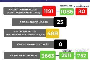 Manhuaçu tem 25 mortos por Covid-19