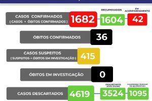 Manhuaçu tem 36 mortes por Covid-19; Veja o boletim de 01/10