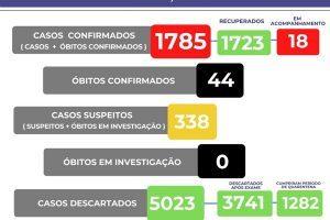 Veja o boletim Covid-19 em Manhuaçu; 44 mortos