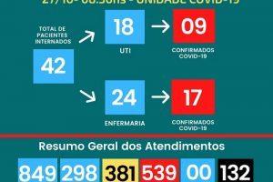 Covid-19: Nº de mortos no HCL sobe para 132; veja números de Manhuaçu