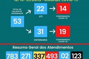 123 mortos por Covid-19 no Hospital César Leite