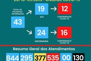 Veja os números da Covid-19 em Manhuaçu e no HCL