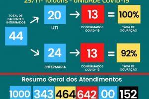 Covid-19: UTI lotada e 152 mortes no Hospital César Leite