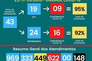 Covid: 148 mortes no HCL