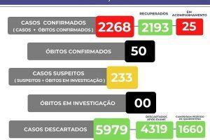 Manhuaçu completa 50 mortes por Covid-19