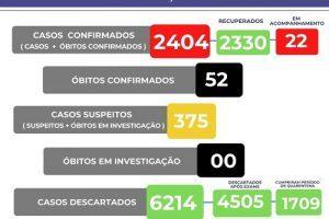 Veja os números da Covid-19 em Manhuaçu