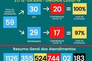 Covid-19: HCL continua sem vagas de UTI; 183 mortes