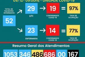 167 mortes por Covid-19 no Hospital César Leite