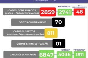 Manhuaçu tem 70 mortos por Covid-19; 48 são acompanhados