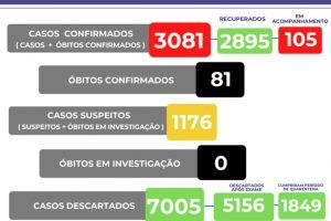 Manhuaçu registra mais 4 mortes por Covid-19; Agora são 81
