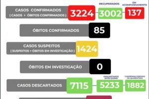 Covid-19: Veja número de mortos em Manhuaçu