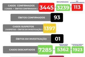 Covid-19: Número de mortes sobe para 93 em Manhuaçu